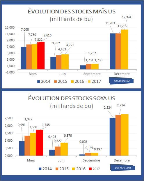 Stock grain US 20170331